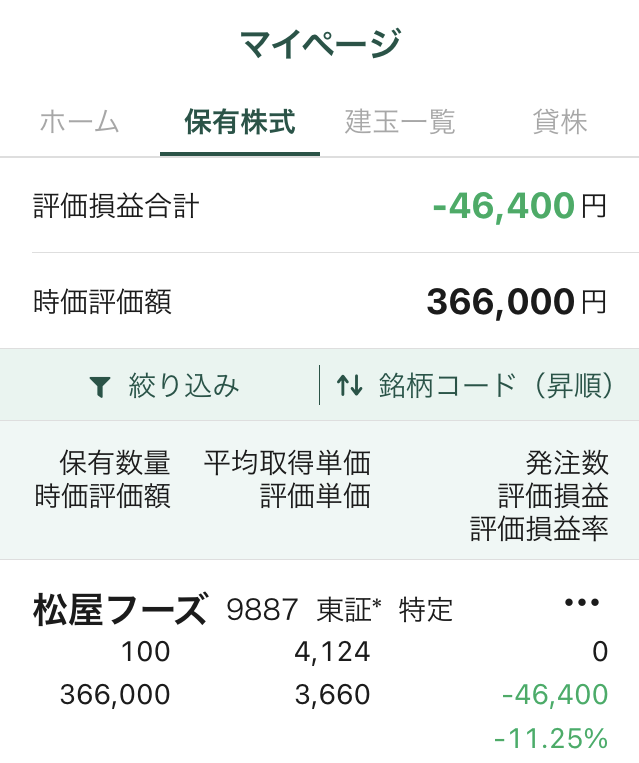 松屋の株価の画像